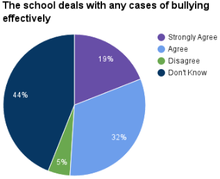 2016bullying dealt with