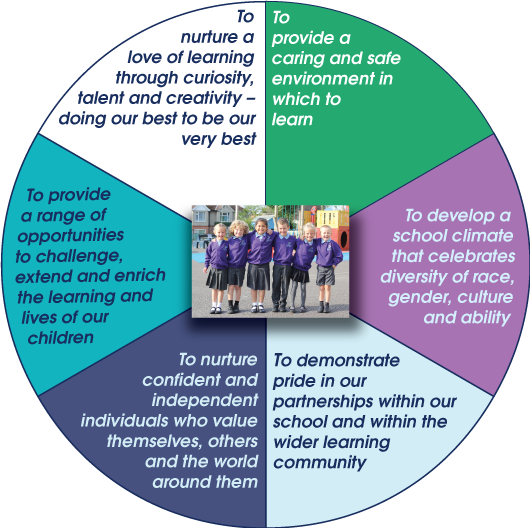 vision aims and values damers first school